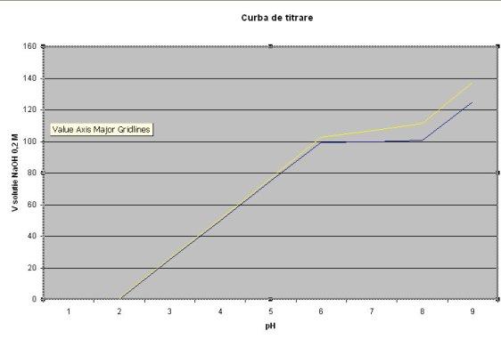 1-curba de titrare acido-bazica 1